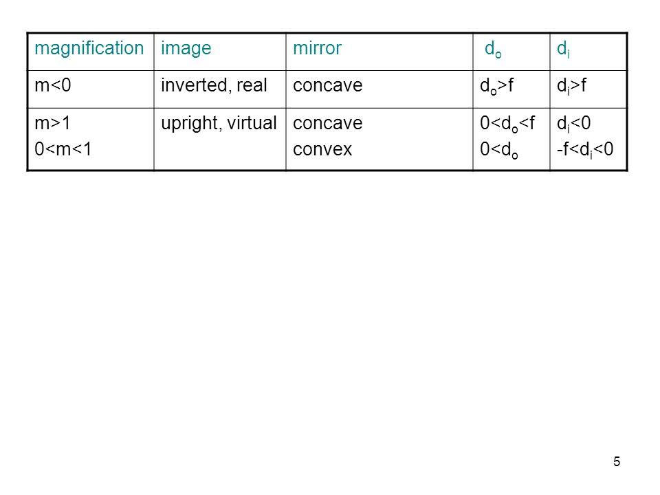magnificationimagemirror d o didi m<0inverted, realconcaved o >fd i >f m>1 0<m<1 upright, virtualconcave convex 0<d o <f 0<d o d i <0 -f<d i <0 5