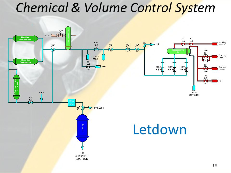 Chemical & Volume Control System 10 Letdown
