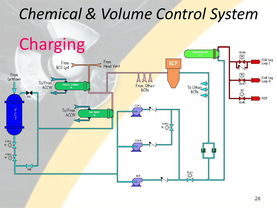 Chemical & Volume Control System 26 Charging