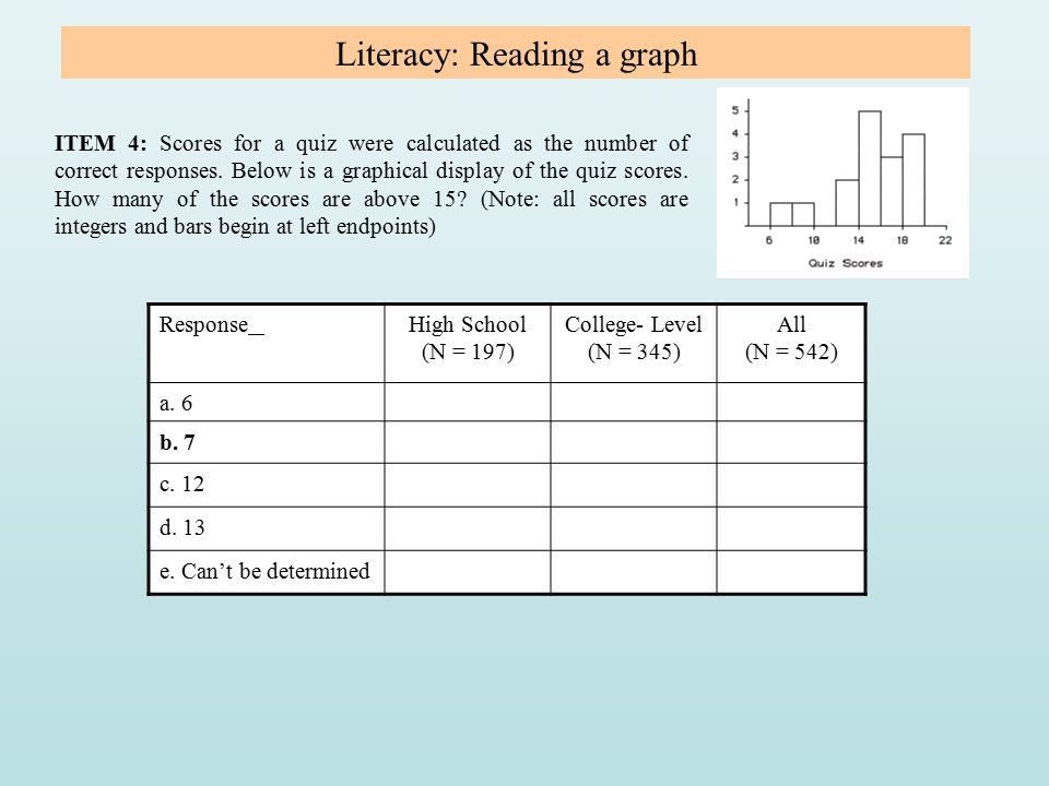 Literacy: Reading a graph ITEM 4: Scores for a quiz were calculated as the number of correct responses. Below is a graphical display of the quiz score