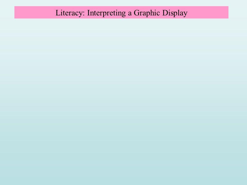 Literacy: Interpreting a Graphic Display