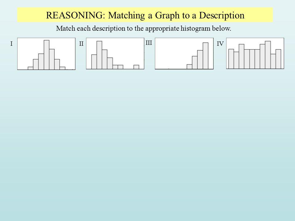 Match each description to the appropriate histogram below. III III IV