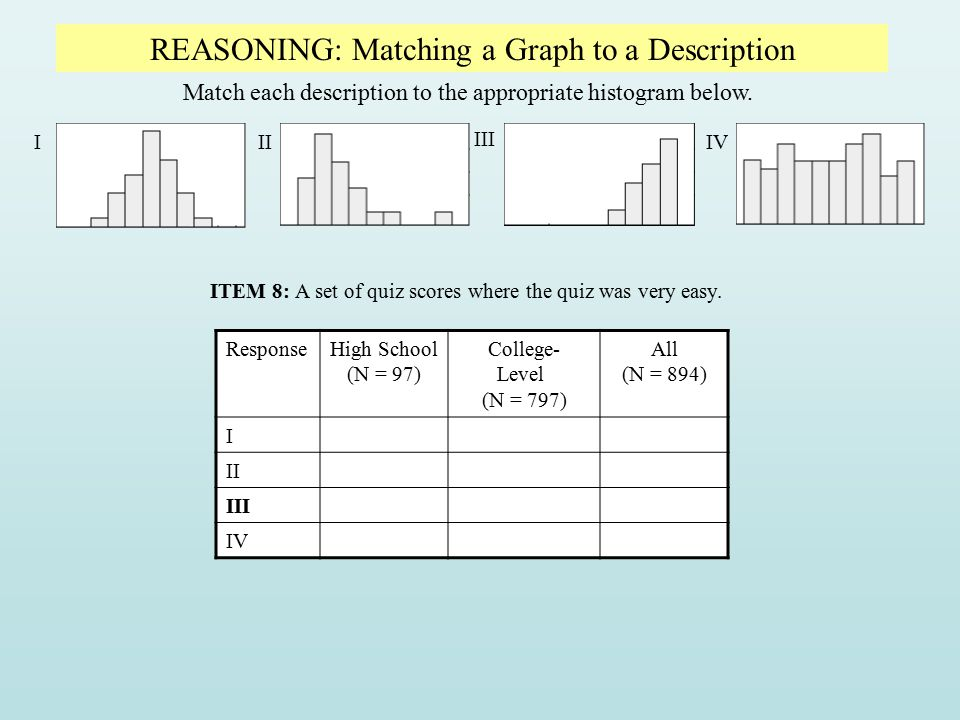 REASONING: Matching a Graph to a Description Match each description to the appropriate histogram below. III III IV ITEM 8: A set of quiz scores where