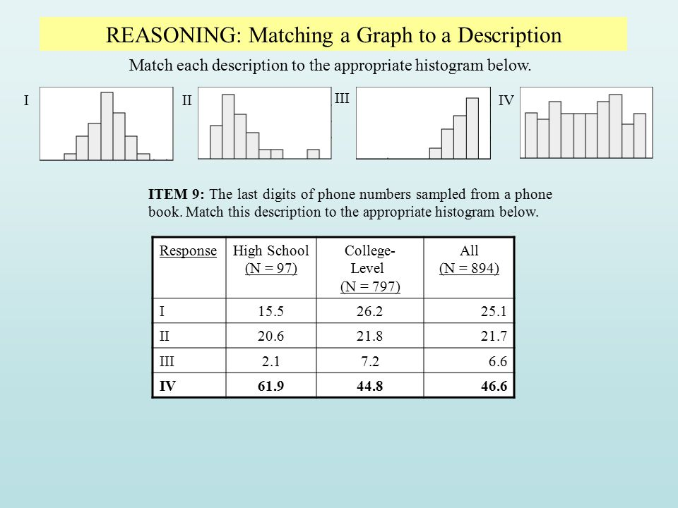 REASONING: Matching a Graph to a Description Match each description to the appropriate histogram below. III III IV ITEM 9: The last digits of phone nu