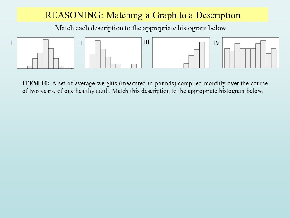 REASONING: Matching a Graph to a Description Match each description to the appropriate histogram below. III III IV ITEM 10: A set of average weights (