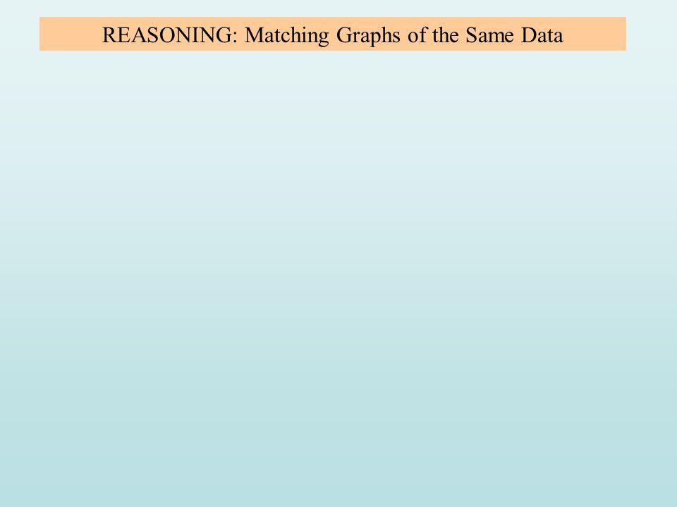 REASONING: Matching Graphs of the Same Data