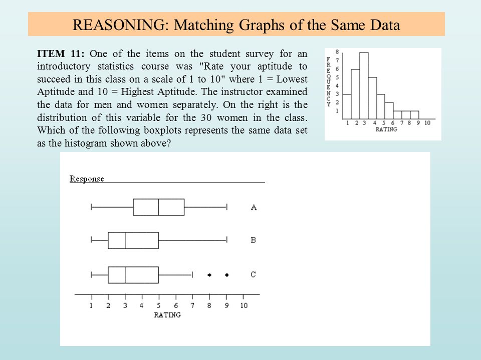 REASONING: Matching Graphs of the Same Data ITEM 11: One of the items on the student survey for an introductory statistics course was