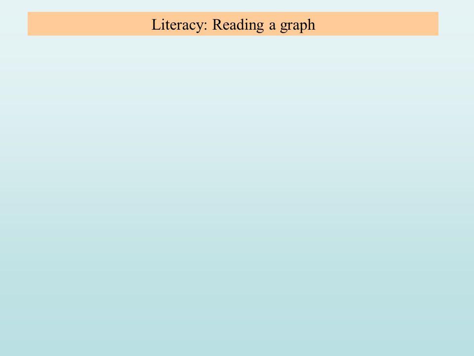 Literacy: Reading a graph