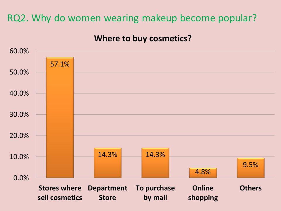 RQ2. Why do women wearing makeup become popular
