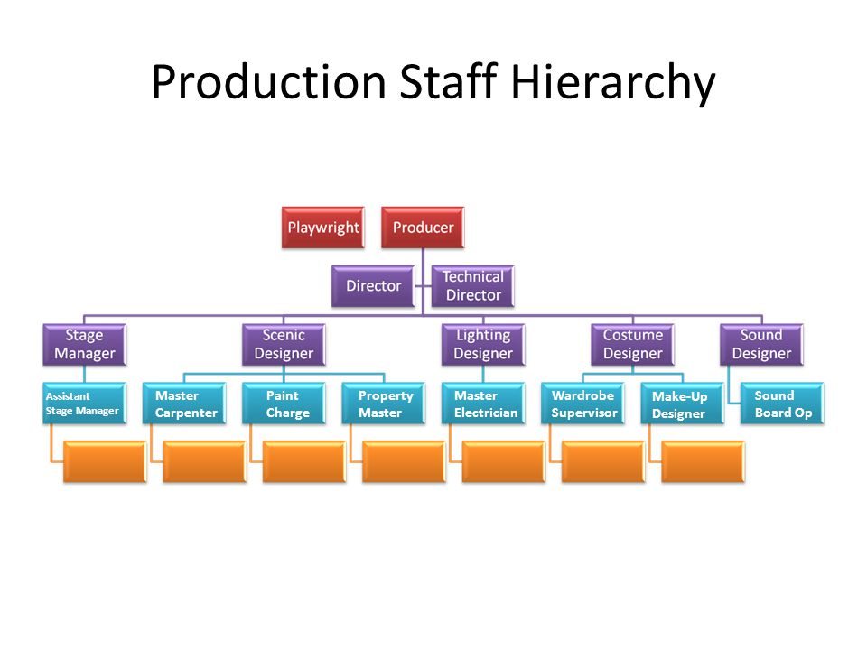 Production Staff Hierarchy Master Carpenter Property Master Electrician Wardrobe Supervisor Assistant Stage Manager Paint Charge Make-Up Designer Sound Board Op