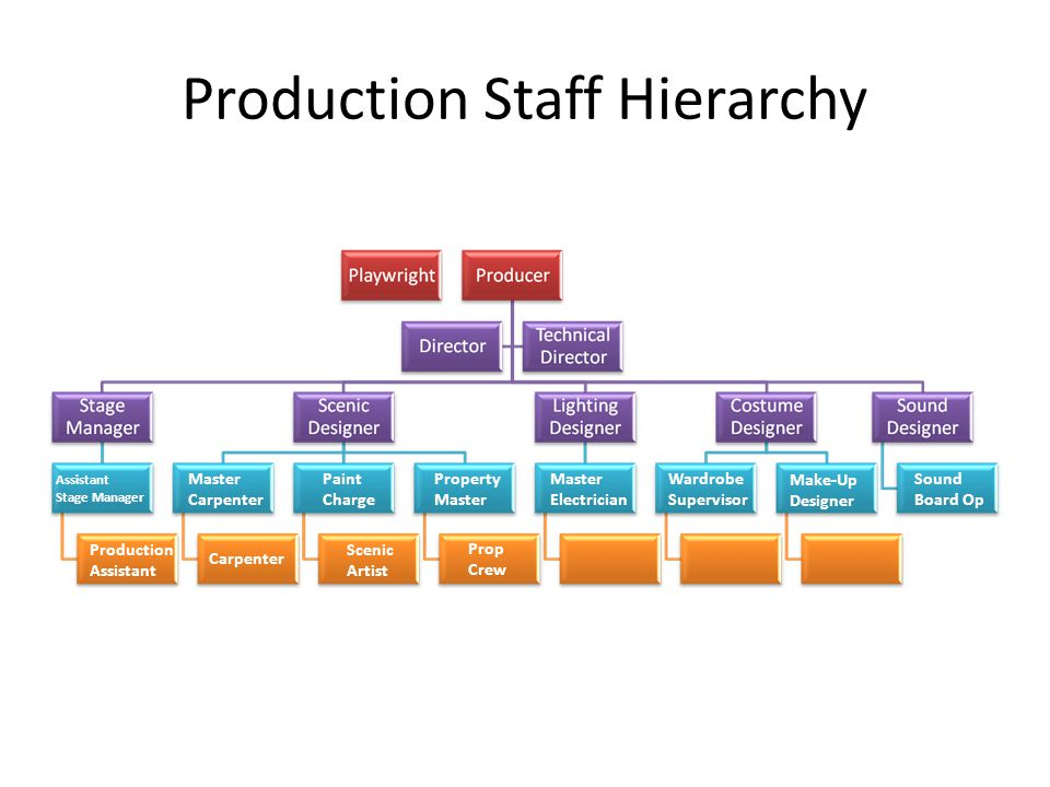 Production Staff Hierarchy Master Carpenter Property Master Electrician Wardrobe Supervisor Assistant Stage Manager Paint Charge Make-Up Designer Sound Board Op Production Assistant Carpenter Scenic Artist Prop Crew