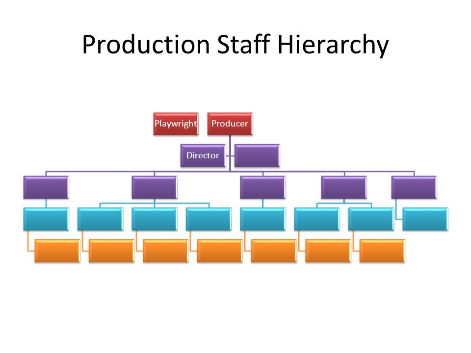 Production Staff Hierarchy PlaywrightProducer Director