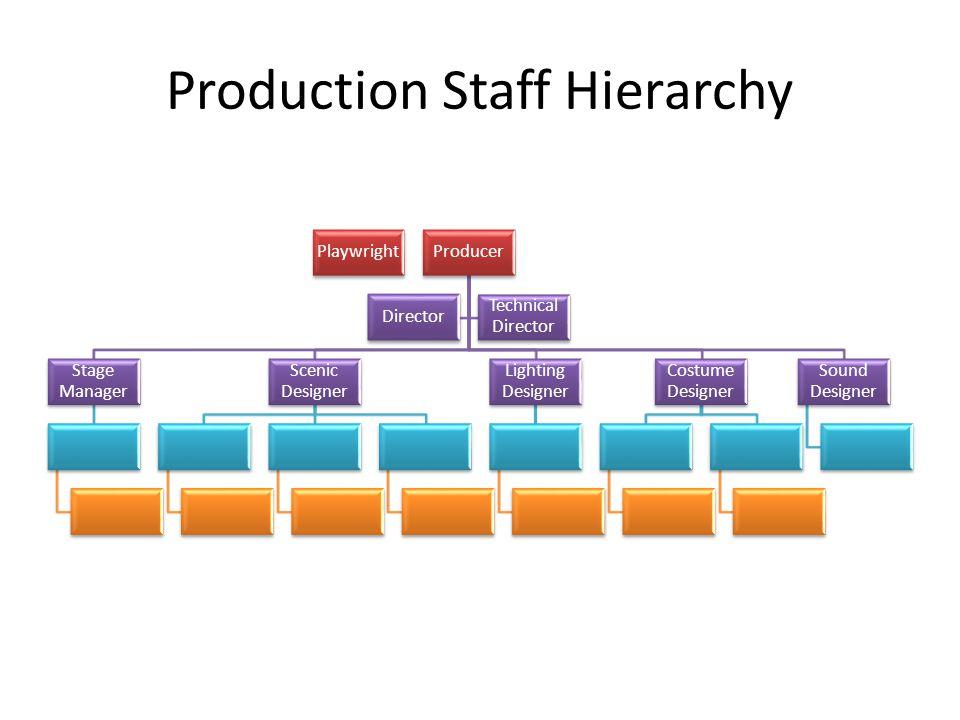Production Staff Hierarchy PlaywrightProducer Stage Manager Scenic Designer Lighting Designer Costume Designer Sound Designer Director Technical Director
