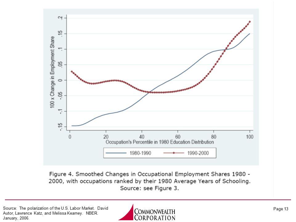 Page 13 Source: The polarization of the U.S. Labor Market.
