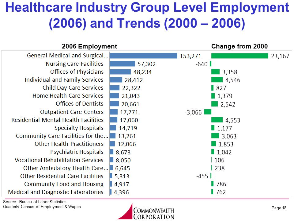 Page 18 Healthcare Industry Group Level Employment (2006) and Trends (2000 – 2006) 2006 EmploymentChange from 2000 Source: Bureau of Labor Statistics Quarterly Census of Employment & Wages