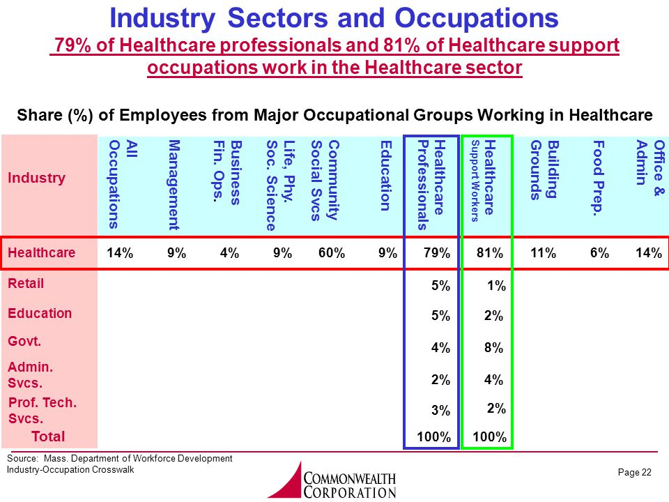 Page 22 Industry Sectors and Occupations 79% of Healthcare professionals and 81% of Healthcare support occupations work in the Healthcare sector Sourc