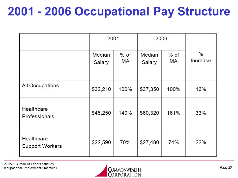 Page 23 20012006 % Increase Median Salary % of MA Median Salary % of MA All Occupations $32,210100%$37,350100%16% Healthcare Professionals $45,250140%$60,320161%33% Healthcare Support Workers $22,59070%$27,48074%22% 2001 - 2006 Occupational Pay Structure Source: Bureau of Labor Statistics Occupational Employment Statistics1