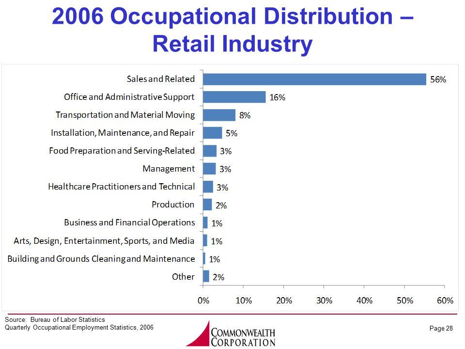 Page 28 2006 Occupational Distribution – Retail Industry Source: Bureau of Labor Statistics Quarterly Occupational Employment Statistics, 2006