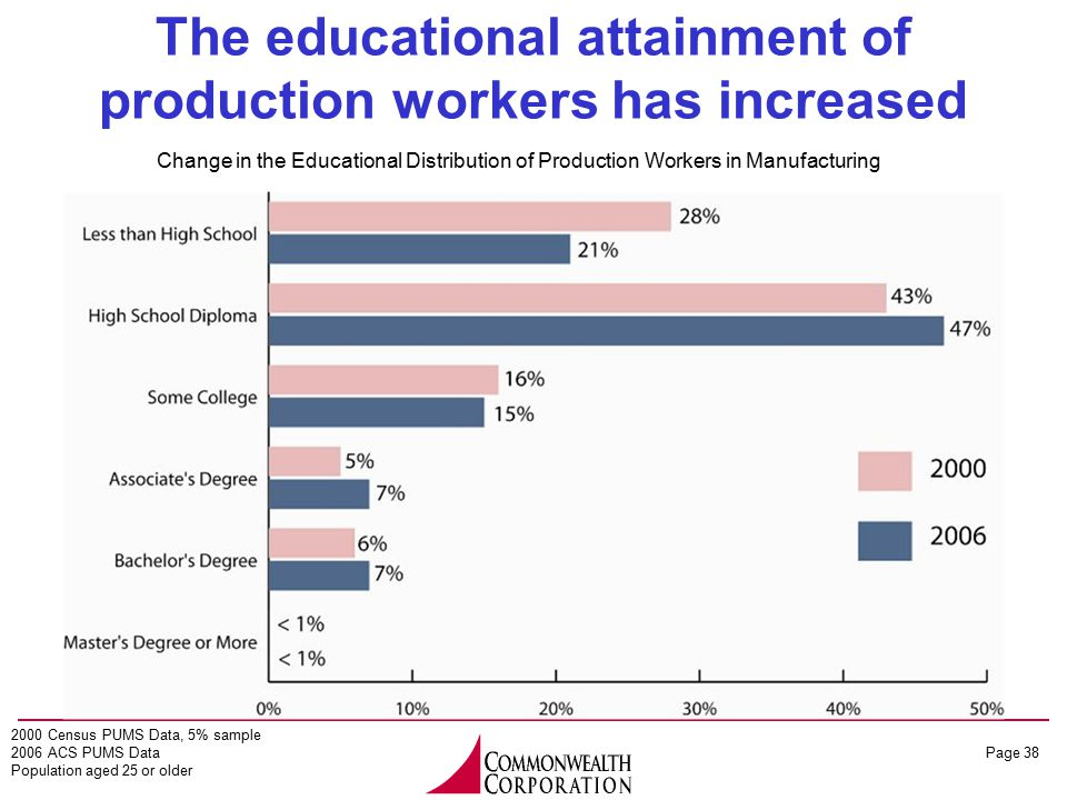 Page 38 The educational attainment of production workers has increased 2000 Census PUMS Data, 5% sample 2006 ACS PUMS Data Population aged 25 or older Change in the Educational Distribution of Production Workers in Manufacturing
