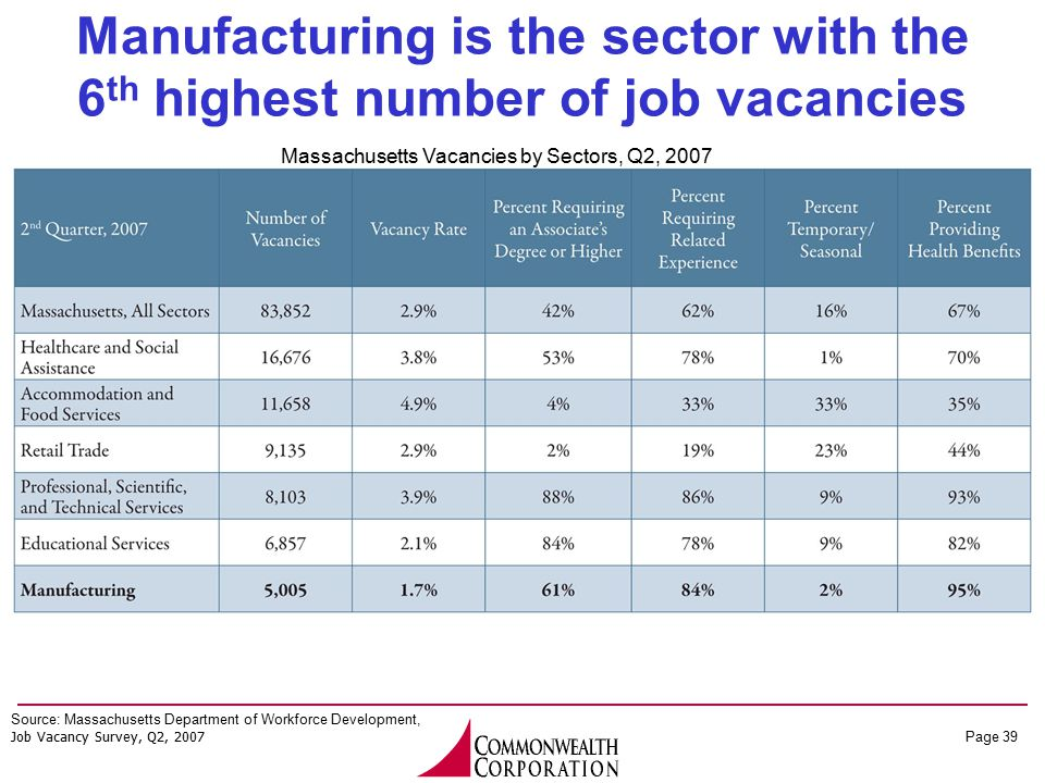 Page 39 Manufacturing is the sector with the 6 th highest number of job vacancies Source: Massachusetts Department of Workforce Development, Job Vacan