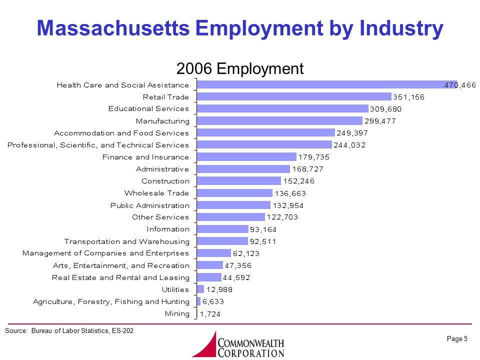 Page 5 Massachusetts Employment by Industry Source: Bureau of Labor Statistics, ES-202 2006 Employment
