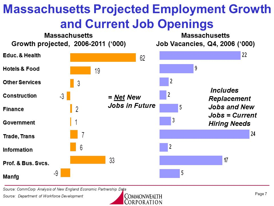 Page 7 Massachusetts Growth projected, 2006-2011 ('000) Massachusetts Projected Employment Growth and Current Job Openings Source: CommCorp Analysis o