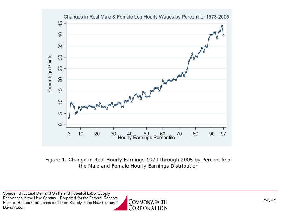 Page 9 Source: Structural Demand Shifts and Potential Labor Supply Responses in the New Century. Prepared for the Federal Reserve Bank of Boston Confe