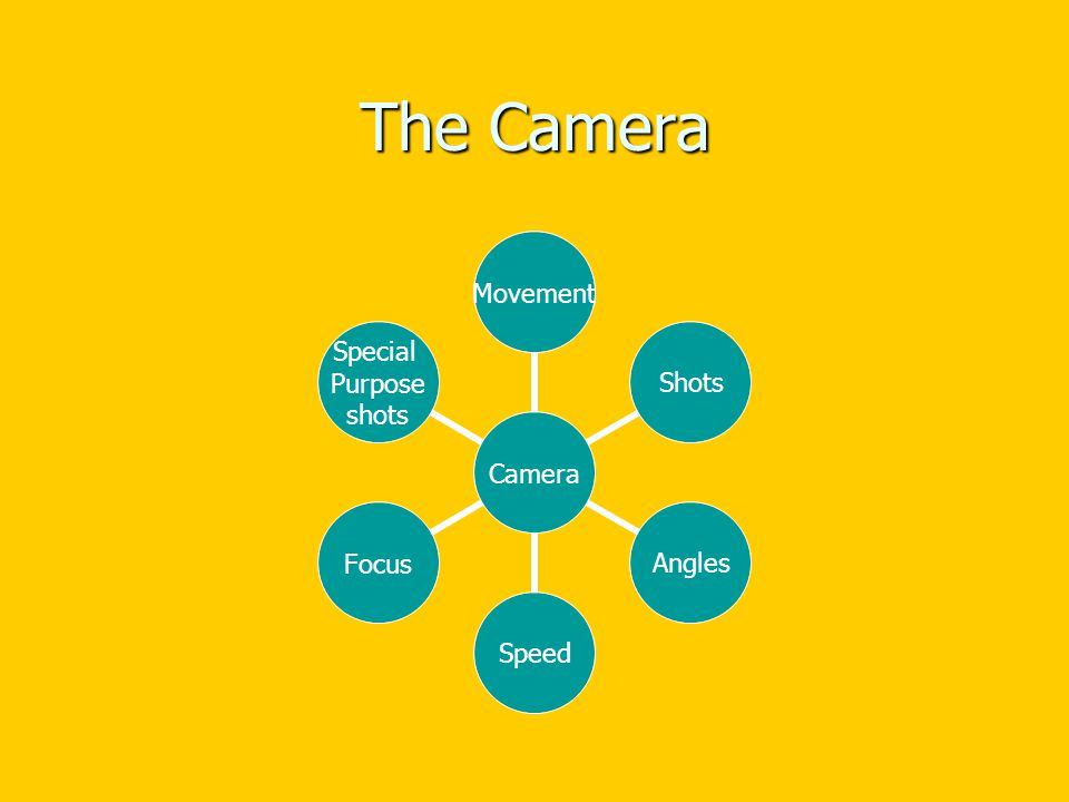 The Camera Camera MovementShotsAnglesSpeedFocus Special Purpose shots
