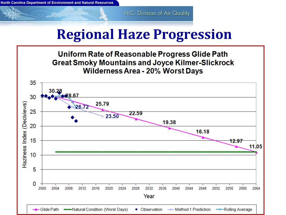 Regional Haze Progression 11