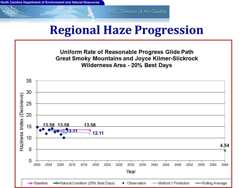 Regional Haze Progression 12