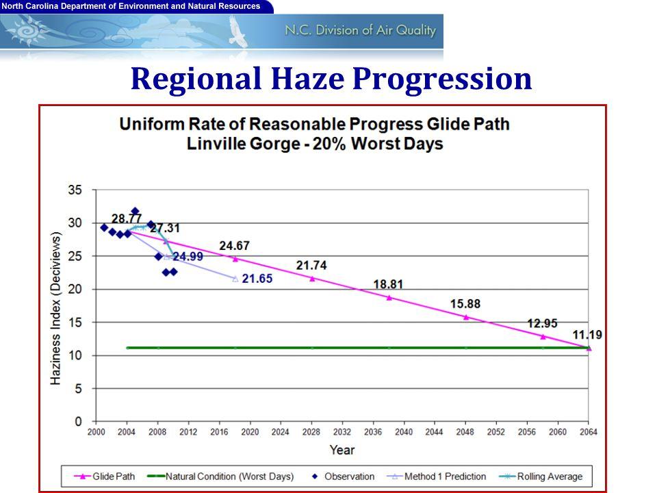 Regional Haze Progression 13