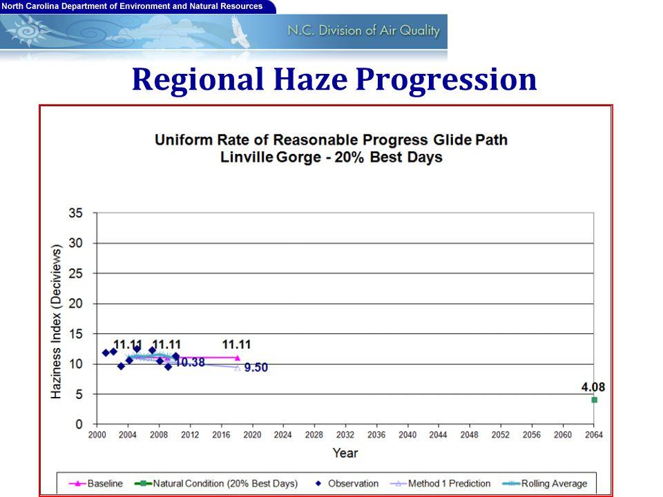 Regional Haze Progression 14