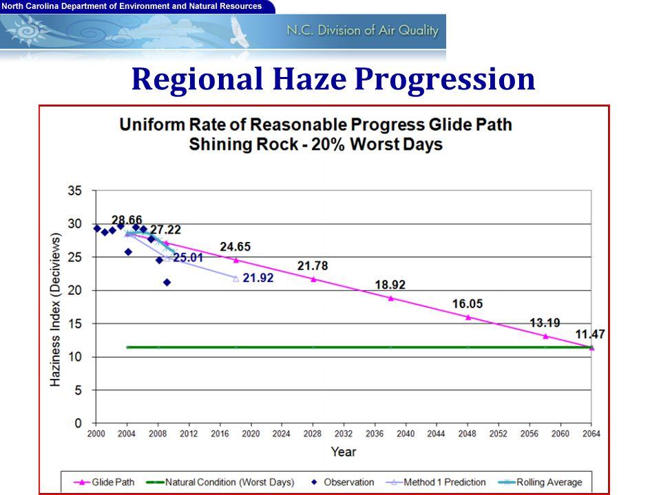 Regional Haze Progression 15