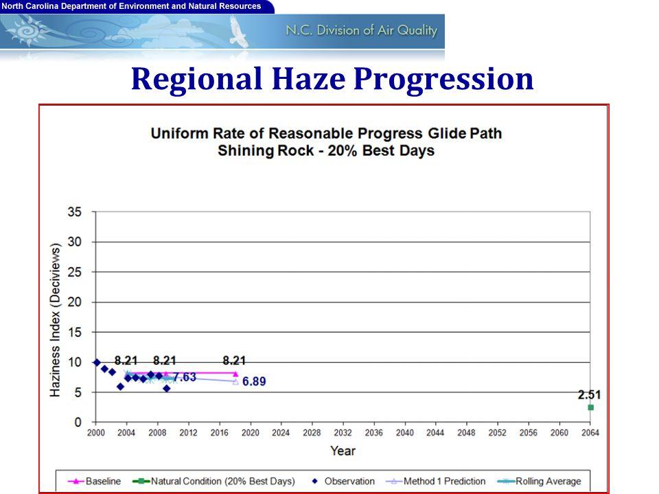 Regional Haze Progression 16
