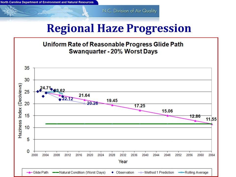Regional Haze Progression 17