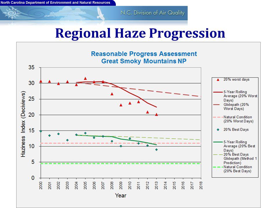Regional Haze Progression 19