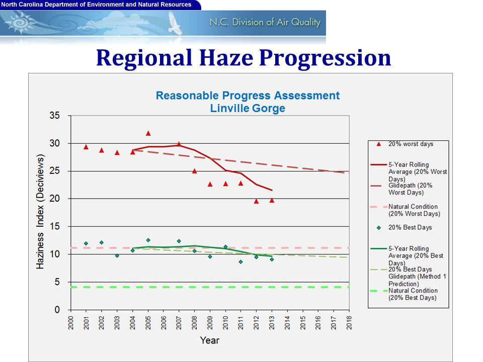 Regional Haze Progression 20