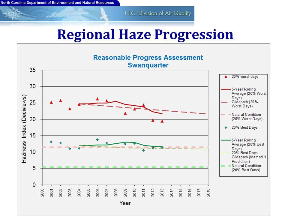 Regional Haze Progression 22