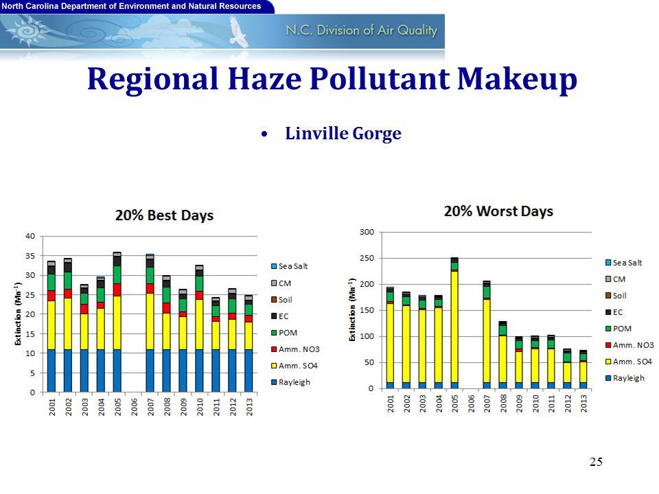 Regional Haze Pollutant Makeup Linville Gorge 25