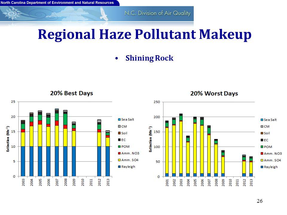 Regional Haze Pollutant Makeup Shining Rock 26