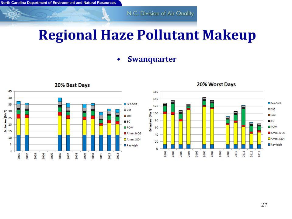 Regional Haze Pollutant Makeup Swanquarter 27