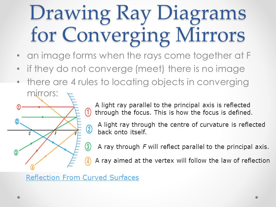 A light ray parallel to the principal axis is reflected through the focus. This is how the focus is defined. A ray through F will reflect parallel to