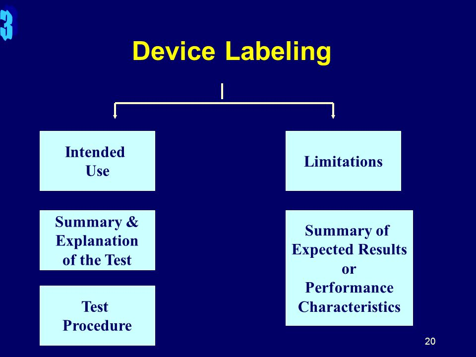 20 Device Labeling Intended Use Summary & Explanation of the Test Test Procedure Limitations Summary of Expected Results or Performance Characteristics