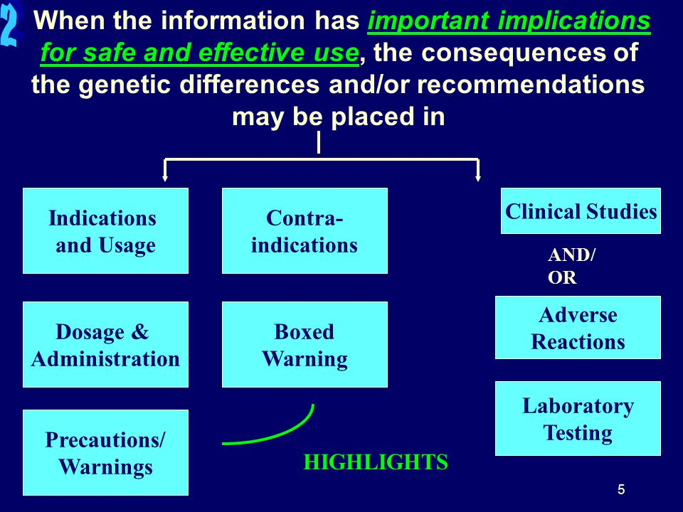 5 When the information has important implications for safe and effective use, the consequences of the genetic differences and/or recommendations may be placed in Indications and Usage AND/ OR Dosage & Administration Precautions/ Warnings Contra- indications Boxed Warning Clinical Studies Adverse Reactions HIGHLIGHTS Laboratory Testing