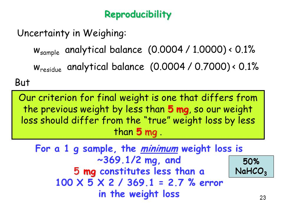 Reproducibility w sample analytical balance (0.0004 / 1.0000) < 0.1% w residue analytical balance (0.0004 / 0.7000) < 0.1% 5mg 5mg Our criterion for final weight is one that differs from the previous weight by less than 5 mg, so our weight loss should differ from the true weight loss by less than 5 mg.