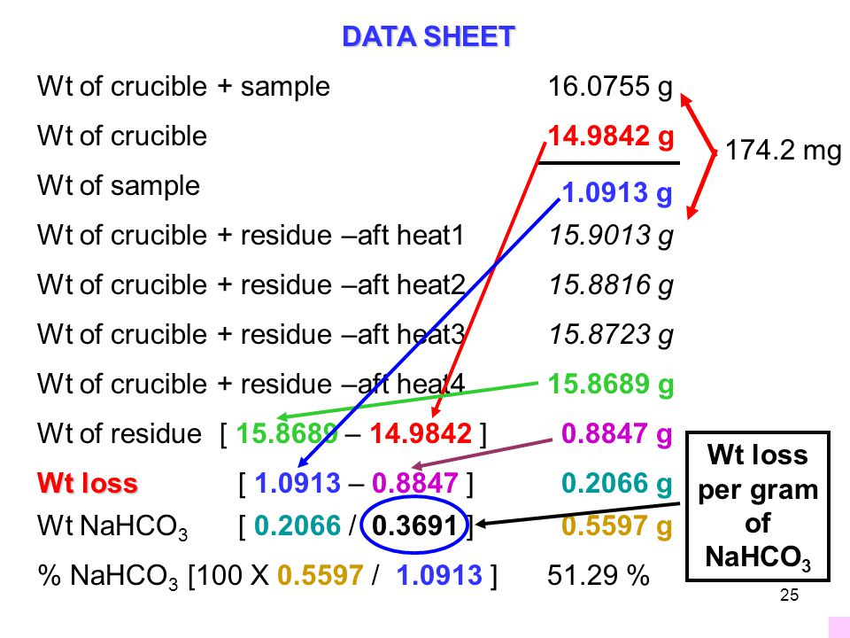 Wt of crucible + sample16.0755 g Wt of crucible14.9842 g Wt of sample Wt of crucible + residue –aft heat115.9013 g Wt of crucible + residue –aft heat415.8689 g Wt of crucible + residue –aft heat315.8723 g Wt of crucible + residue –aft heat215.8816 g 19.7 mg 9.3 mg 3.4 mg Wt of residue [ 15.8689 – 14.9842 ] Wt loss Wt loss [ 1.0913 – 0.8847 ] Wt NaHCO 3 [ 0.2066 / 0.3691 ] % NaHCO 3 [100 X 0.5597 / 1.0913 ] DATA SHEET 0.8847 g 0.2066 g 0.5597 g 51.29 % 1.0913 g 174.2 mg Wt loss per gram of NaHCO 3 25