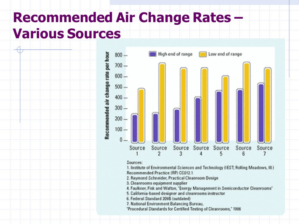 Recommended Air Change Rates – Various Sources
