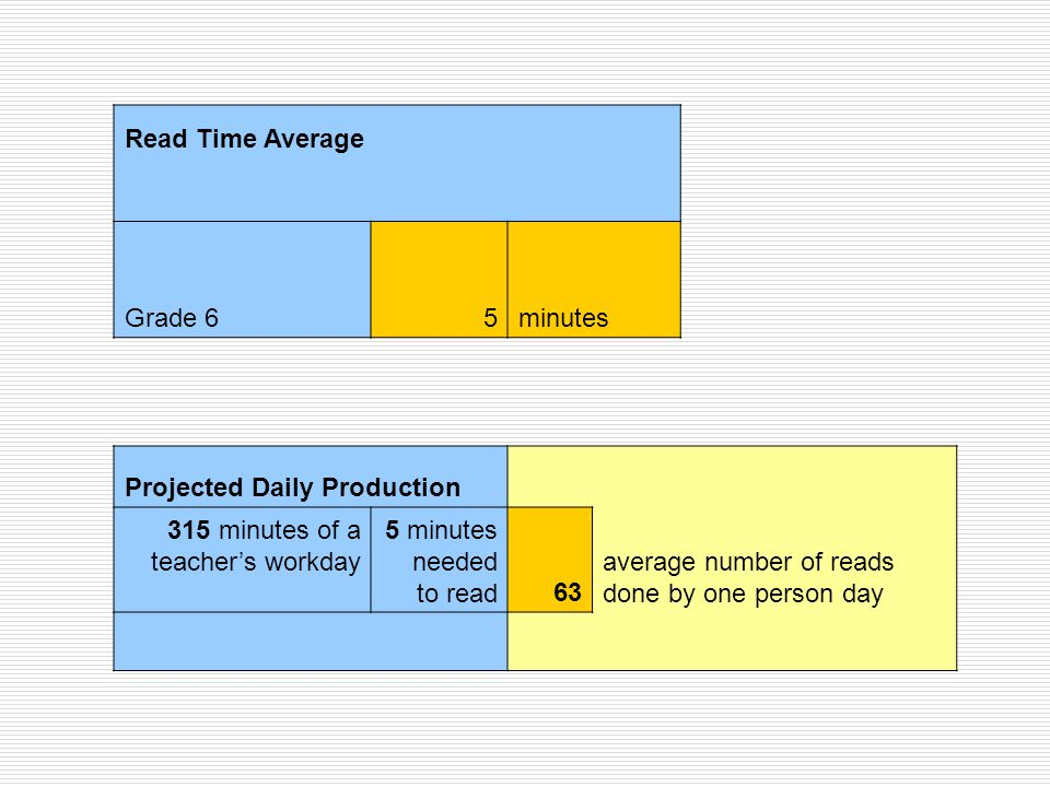 Read Time Average Grade 65minutes Projected Daily Production 315 minutes of a teacher's workday 5 minutes needed to read63 average number of reads done by one person day