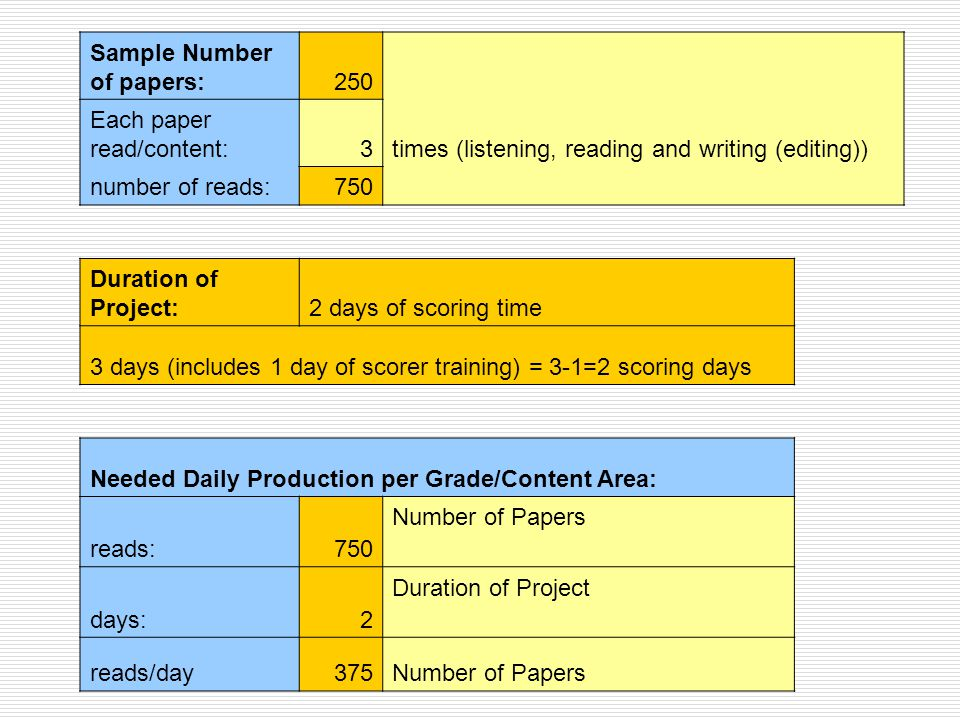 Sample Number of papers:250 Each paper read/content:3times (listening, reading and writing (editing)) number of reads:750 Duration of Project:2 days of scoring time 3 days (includes 1 day of scorer training) = 3-1=2 scoring days Needed Daily Production per Grade/Content Area: reads:750 Number of Papers days:2 Duration of Project reads/day375Number of Papers