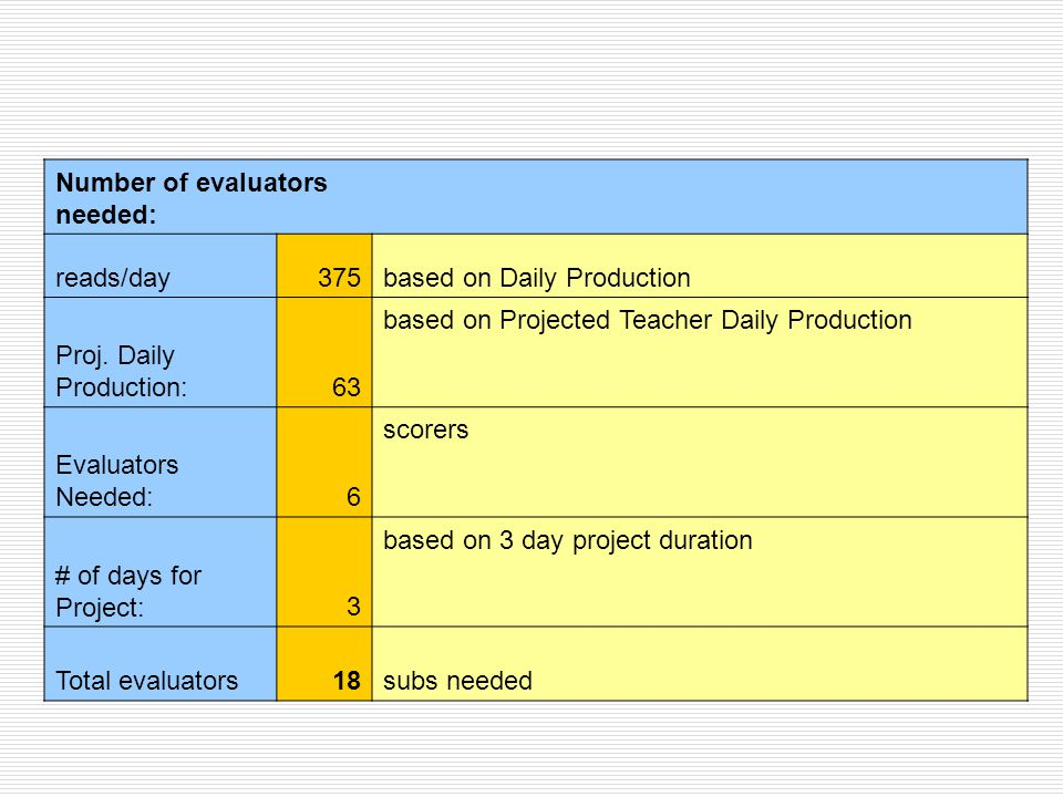 Number of evaluators needed: reads/day375based on Daily Production Proj.